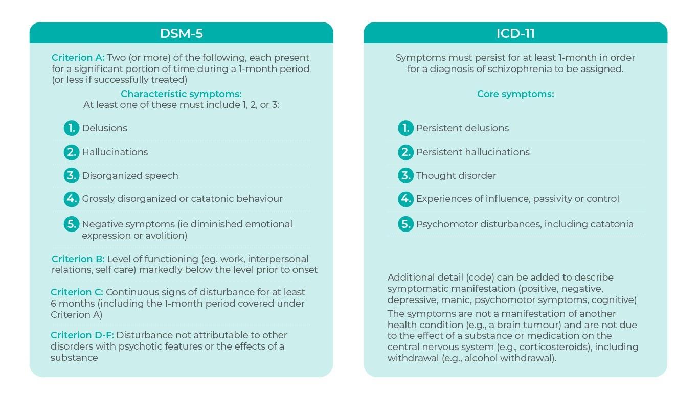ICD and DSM Criteria for schizophrenia - comparison