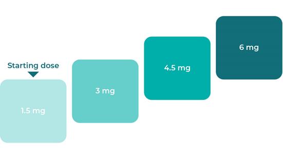Reagila dose increase