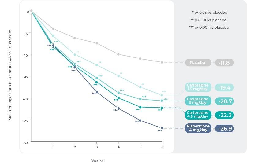 Study 1: Change in PANSS Total Score by Week