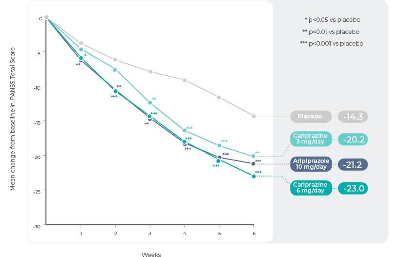Study 2: Change in PANSS Total Score by Week