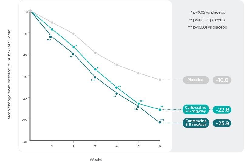 Study 3: Change in PANSS Total Score by Week