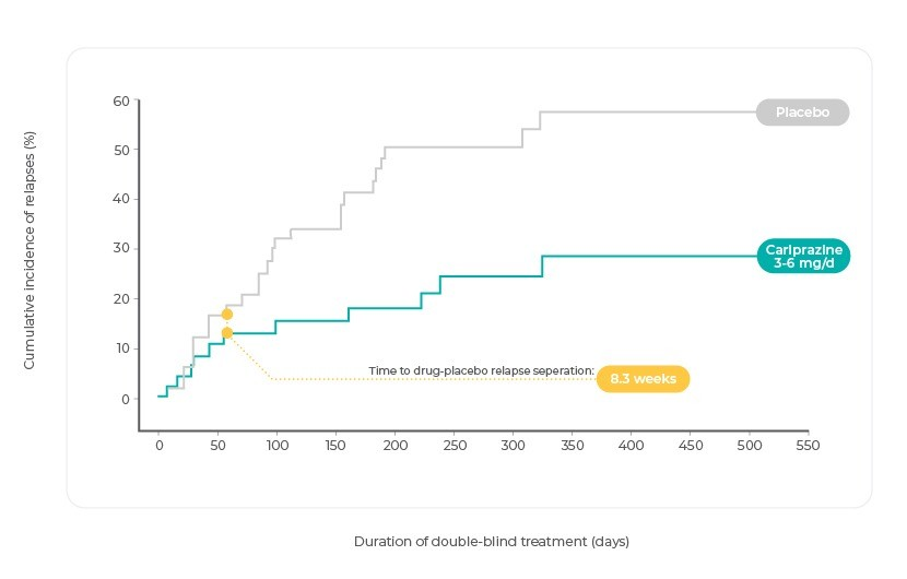 Kaplan-Meier Curve of Cumulative Rate of Relapse During the Double-Blind Treatment Period