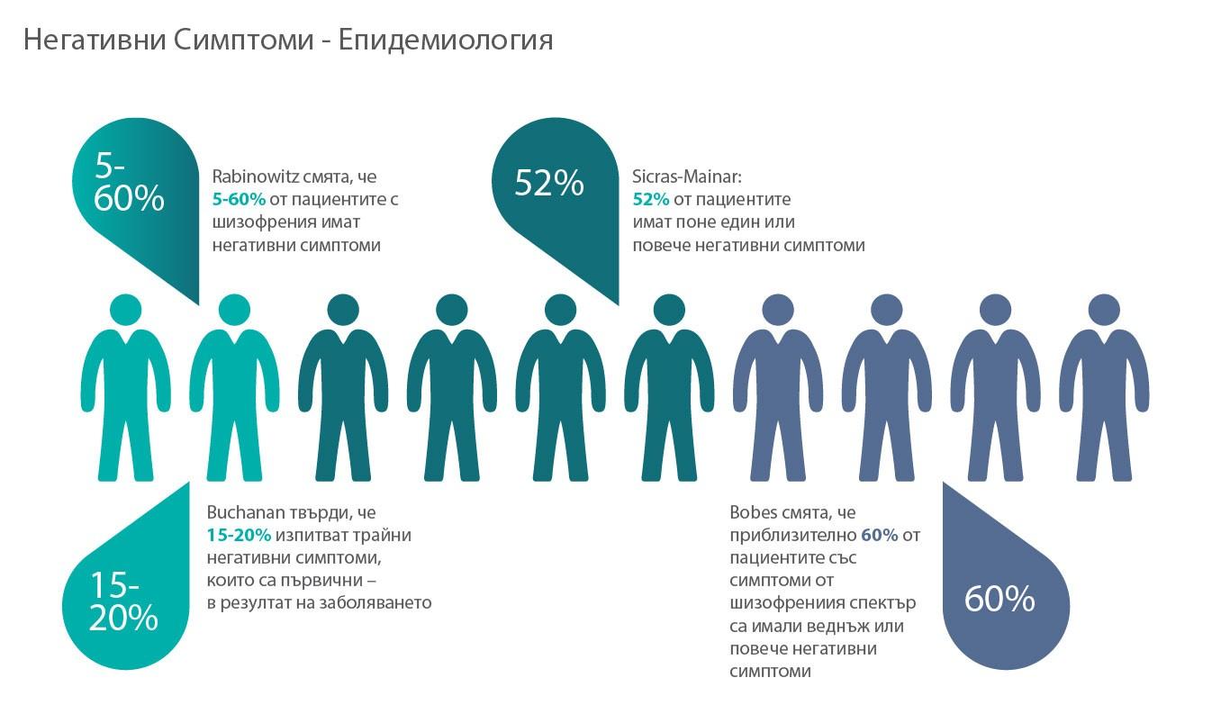 Prevalence of negative symptoms in schizophrenia